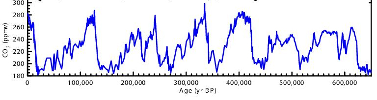 CO2-Historical-Trends