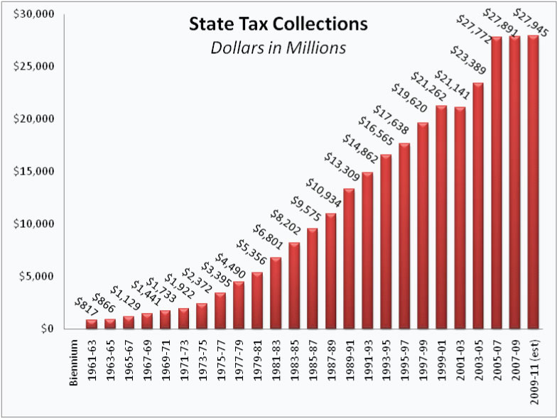State-tax-collection-chart
